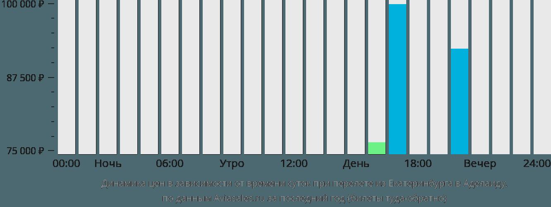 Динамика цен в зависимости от времени вылета из Екатеринбурга в Аделаиду
