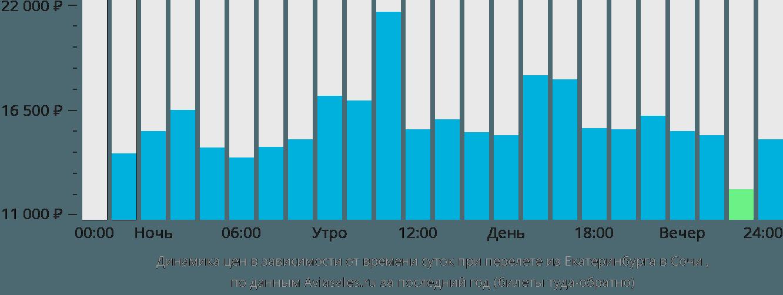 Динамика цен в зависимости от времени вылета из Екатеринбурга в Сочи