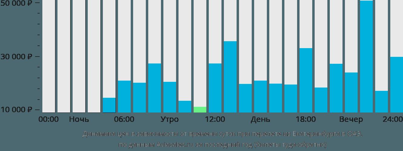 Динамика цен в зависимости от времени вылета из Екатеринбурга в ОАЭ