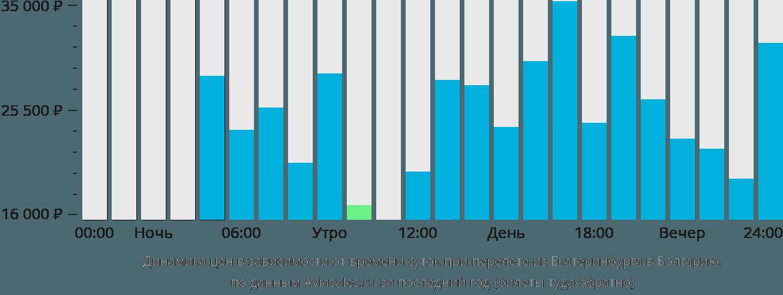 Динамика цен в зависимости от времени вылета из Екатеринбурга в Болгарию