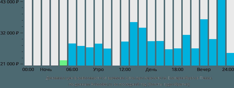 Динамика цен в зависимости от времени вылета из Екатеринбурга в Пекин