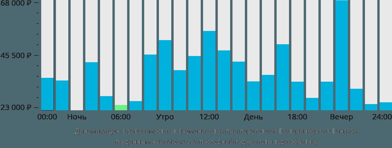 Динамика цен в зависимости от времени вылета из Екатеринбурга в Бангкок