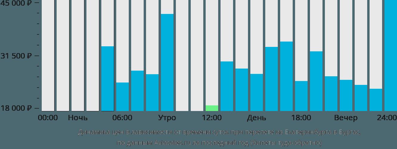 Динамика цен в зависимости от времени вылета из Екатеринбурга в Бургас