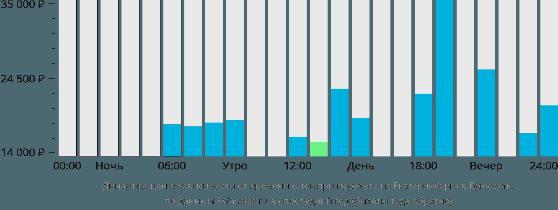 Динамика цен в зависимости от времени вылета из Екатеринбурга в Брюссель