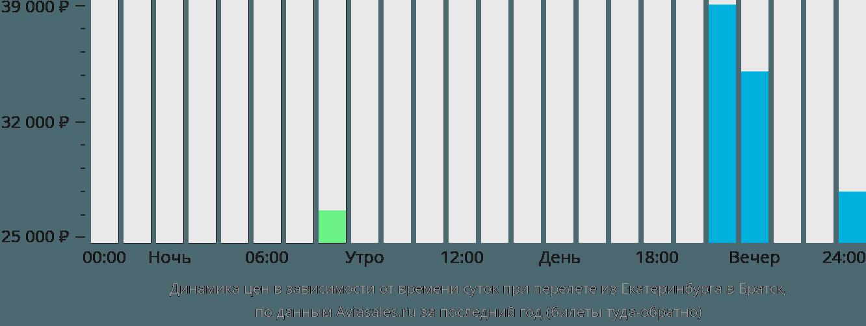 Динамика цен в зависимости от времени вылета из Екатеринбурга в Братск