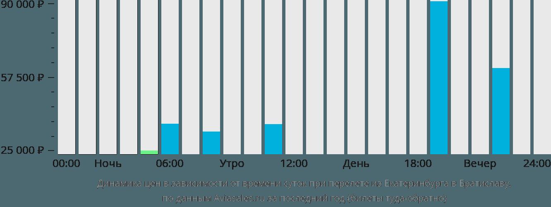 Динамика цен в зависимости от времени вылета из Екатеринбурга в Братиславу