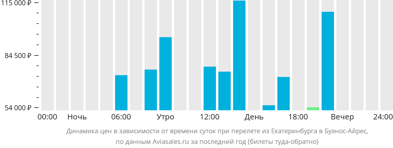 Динамика цен в зависимости от времени вылета из Екатеринбурга в Буэнос-Айрес