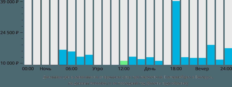 Динамика цен в зависимости от времени вылета из Екатеринбурга в Беларусь