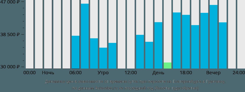 Динамика цен в зависимости от времени вылета из Екатеринбурга в Гуанчжоу