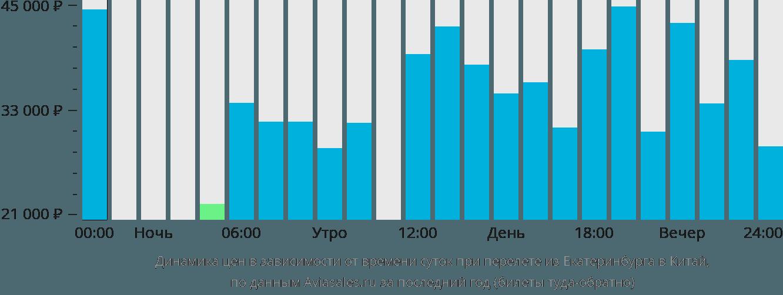 Динамика цен в зависимости от времени вылета из Екатеринбурга в Китай