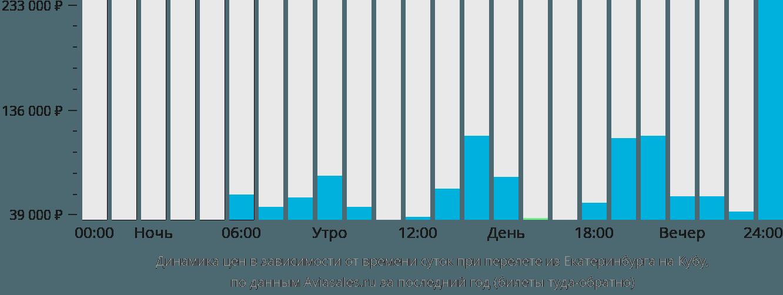 Динамика цен в зависимости от времени вылета из Екатеринбурга на Кубу