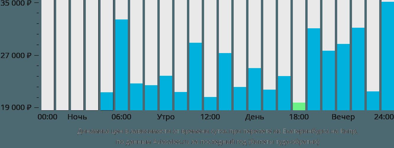 Динамика цен в зависимости от времени вылета из Екатеринбурга на Кипр