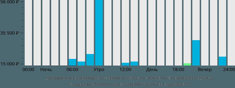 Динамика цен в зависимости от времени вылета из Екатеринбурга в Днепр