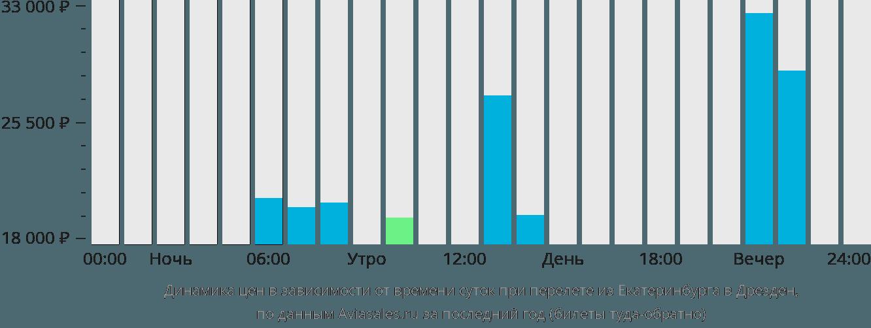 Динамика цен в зависимости от времени вылета из Екатеринбурга в Дрезден