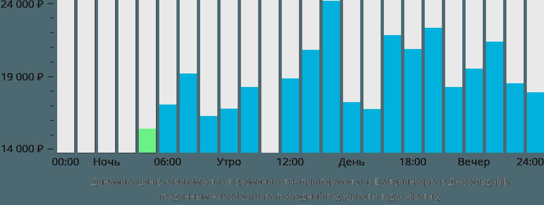 Динамика цен в зависимости от времени вылета из Екатеринбурга в Дюссельдорф