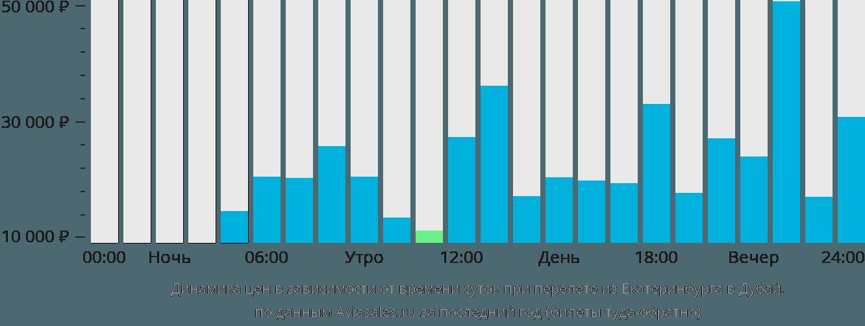 Динамика цен в зависимости от времени вылета из Екатеринбурга в Дубай