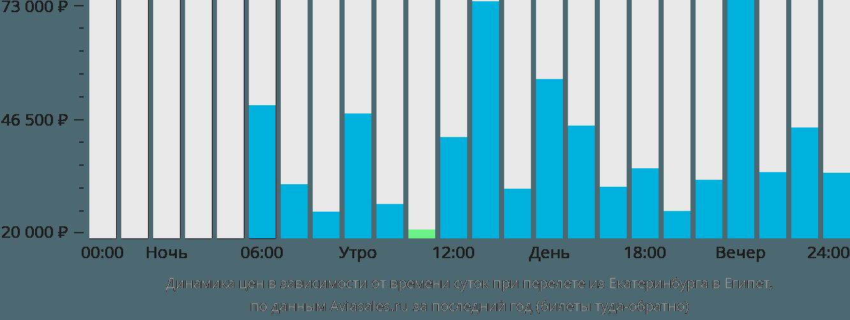 Динамика цен в зависимости от времени вылета из Екатеринбурга в Египет