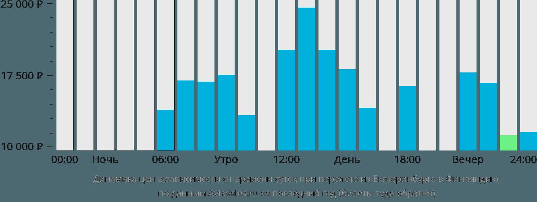 Динамика цен в зависимости от времени вылета из Екатеринбурга в Финляндию
