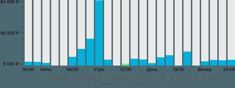 Динамика цен в зависимости от времени вылета из Екатеринбурга в Бишкек