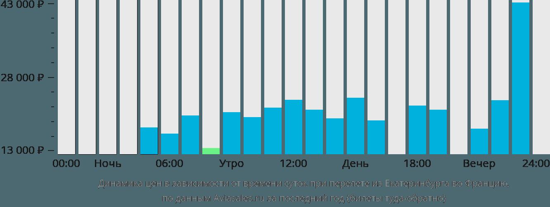 Динамика цен в зависимости от времени вылета из Екатеринбурга во Францию