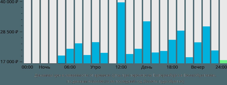 Динамика цен в зависимости от времени вылета из Екатеринбурга в Великобританию