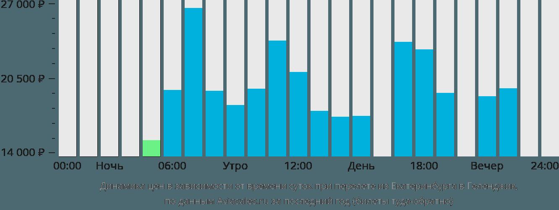 Динамика цен в зависимости от времени вылета из Екатеринбурга в Геленджик