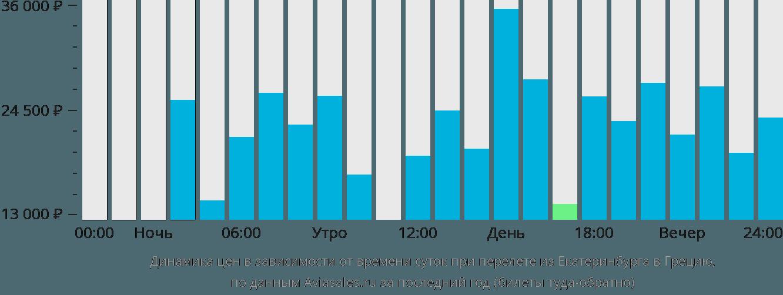 Динамика цен в зависимости от времени вылета из Екатеринбурга в Грецию