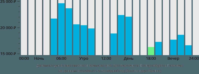Динамика цен в зависимости от времени вылета из Екатеринбурга в Ганновер