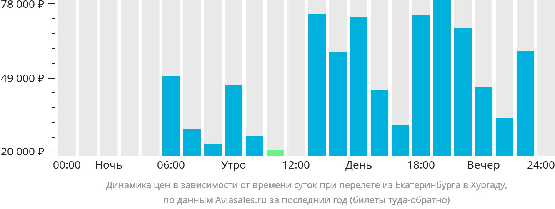 Динамика цен в зависимости от времени вылета из Екатеринбурга в Хургаду