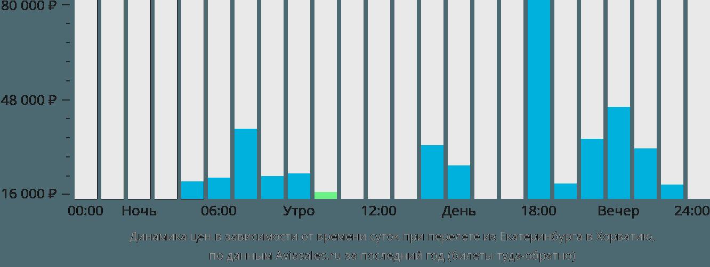 Динамика цен в зависимости от времени вылета из Екатеринбурга в Хорватию