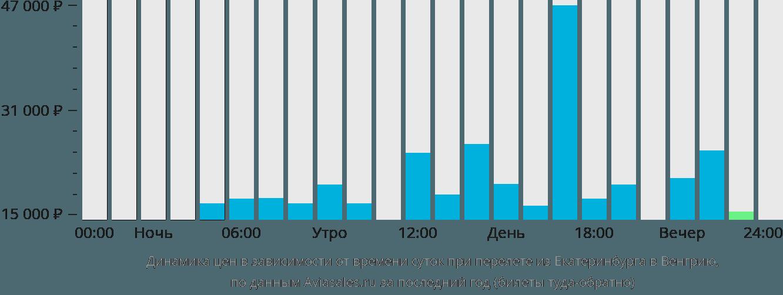 Динамика цен в зависимости от времени вылета из Екатеринбурга в Венгрию