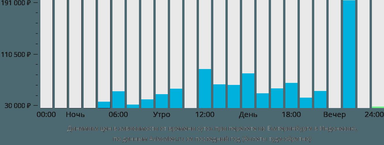Динамика цен в зависимости от времени вылета из Екатеринбурга в Индонезию