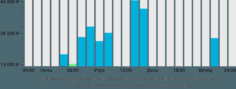 Динамика цен в зависимости от времени вылета из Екатеринбурга в Ирландию
