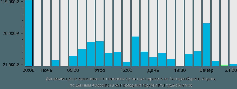 Динамика цен в зависимости от времени вылета из Екатеринбурга в Индию