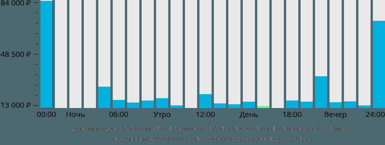 Динамика цен в зависимости от времени вылета из Екатеринбурга в Стамбул