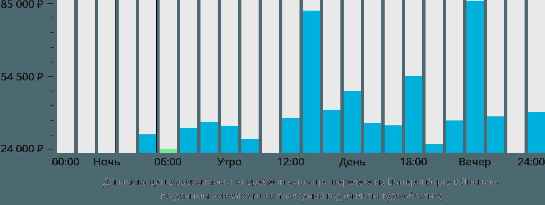 Динамика цен в зависимости от времени вылета из Екатеринбурга в Японию