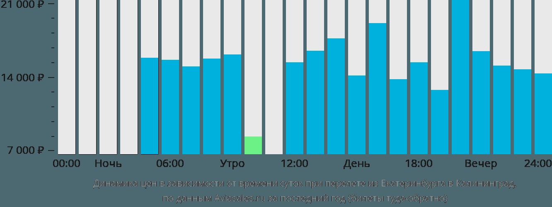 Динамика цен в зависимости от времени вылета из Екатеринбурга в Калининград