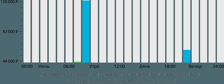 Динамика цен в зависимости от времени вылета из Екатеринбурга в Кингстон