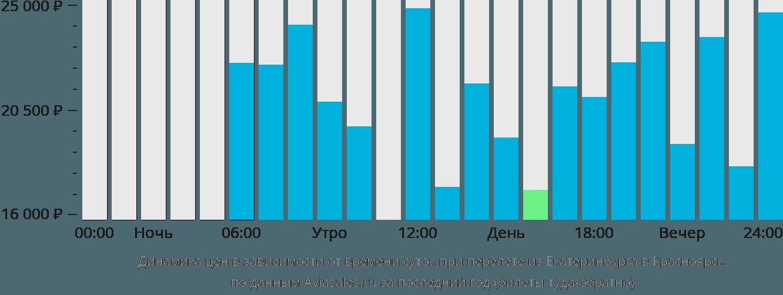 Динамика цен в зависимости от времени вылета из Екатеринбурга в Красноярск