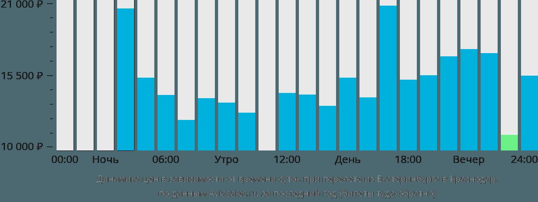 Динамика цен в зависимости от времени вылета из Екатеринбурга в Краснодар