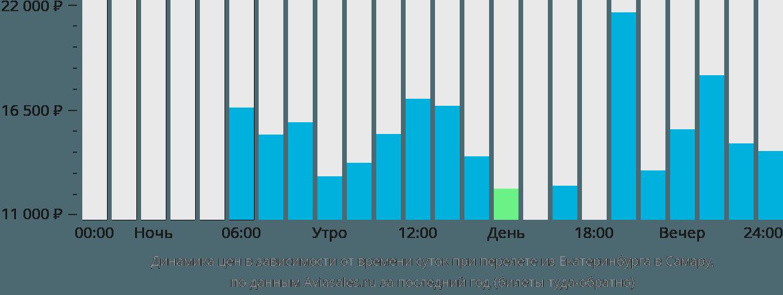 Динамика цен в зависимости от времени вылета из Екатеринбурга в Самару