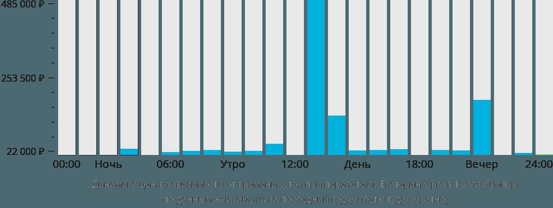 Динамика цен в зависимости от времени вылета из Екатеринбурга в Куала-Лумпур