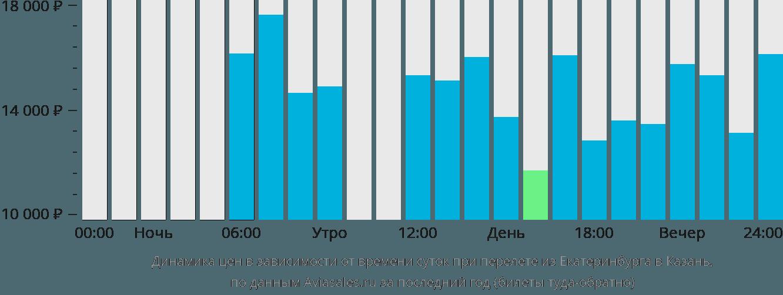 Динамика цен в зависимости от времени вылета из Екатеринбурга в Казань