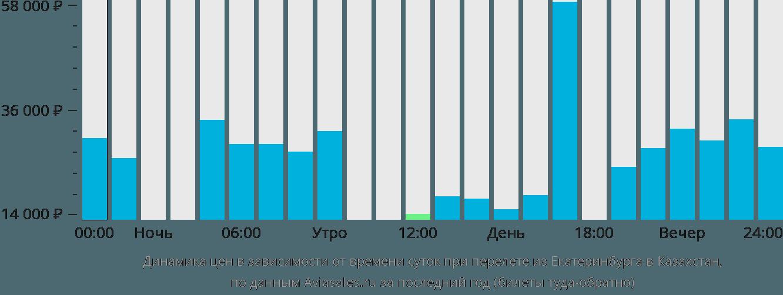 Динамика цен в зависимости от времени вылета из Екатеринбурга в Казахстан