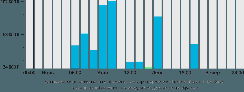 Динамика цен в зависимости от времени вылета из Екатеринбурга в Лас-Вегас