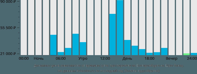 Динамика цен в зависимости от времени вылета из Екатеринбурга на Шри-Ланку