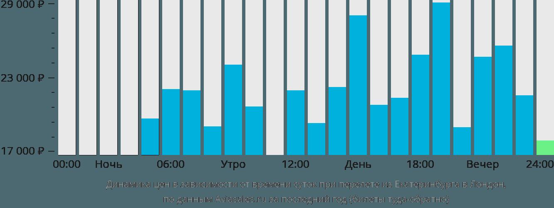 Динамика цен в зависимости от времени вылета из Екатеринбурга в Лондон