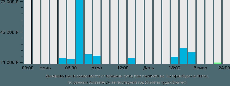 Динамика цен в зависимости от времени вылета из Екатеринбурга в Литву