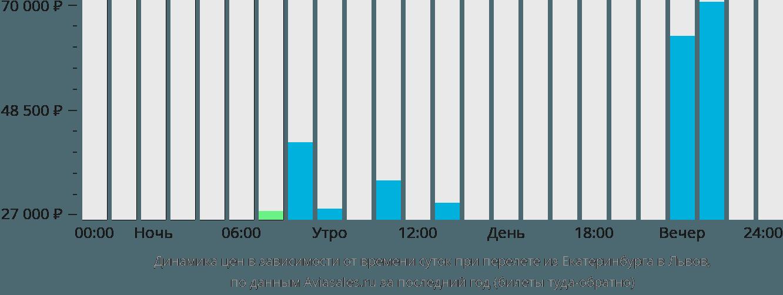 Динамика цен в зависимости от времени вылета из Екатеринбурга в Львов