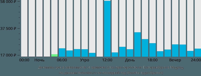 Динамика цен в зависимости от времени вылета из Екатеринбурга в Мадрид